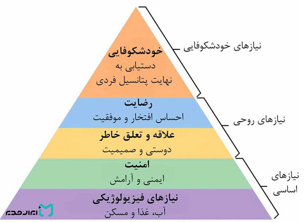 The-shape-of-the-pyramid-of-Maslows-needs