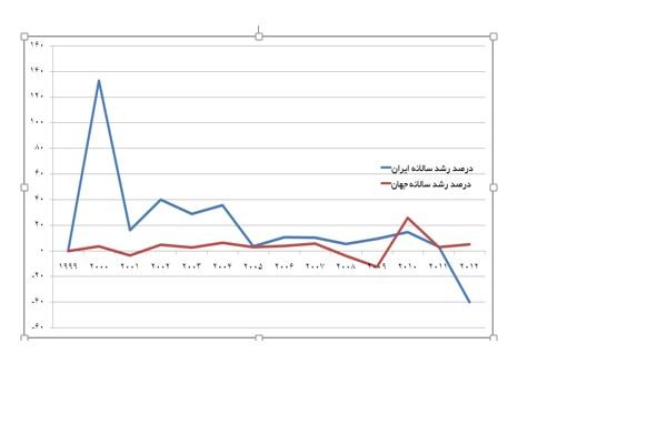 ظرفیت خودروسازان ایران