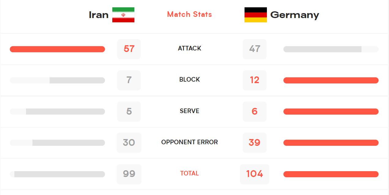 آمار دیدار والیبال ایران و آلمان