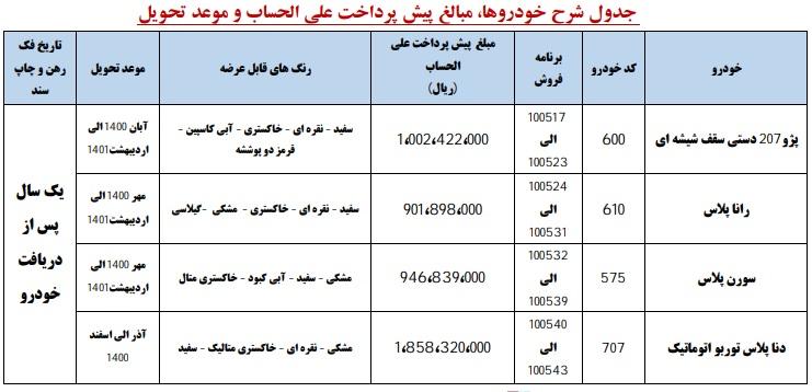 شرایط نخستین طرح پیش فروش ایران خودرو در سال 1400