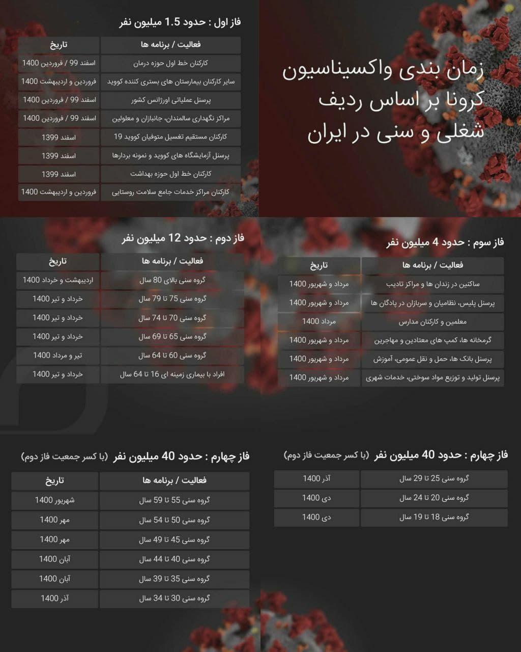 اعلام زمان بندی واکسیناسیون کرونا بر اساس ردیف شغلی و سنی در ایران