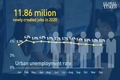 چین در سال 2020 و در سایه کرونا 12 میلیون فرصت شغلی ایجاد کرد!