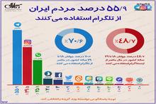 تلگرام و پیام رسان های داخلی چند درصد از مردم ایران را جذب خود کرده اند؟