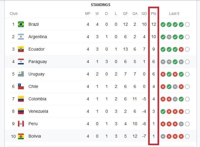 جام جهانی 2022 , تیم ملی فوتبال آرژانتین , تیم ملی فوتبال برزیل , تیم ملی فوتبال اروگوئه ,