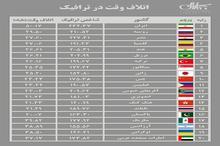 رتبه کشورها در میانگین اتلاف وقت شهروندان در ترافیک