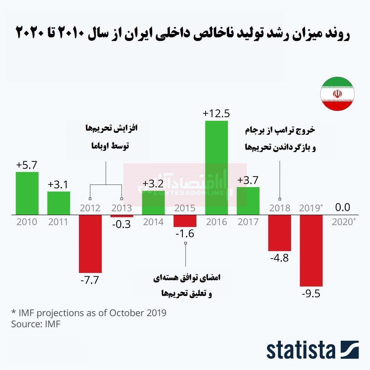 بررسی مشکلات اقتصاد ایران