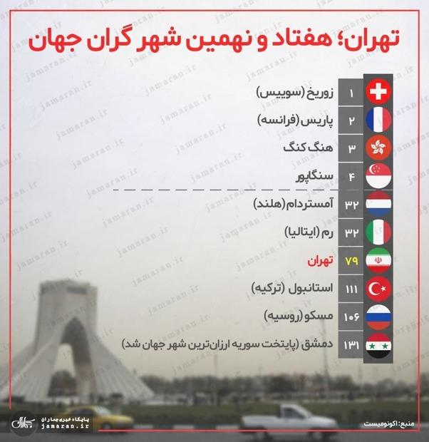 تهران چندمین شهر گران جهان است؟