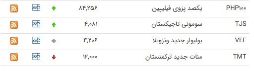 نرخ ارز بین بانکی در ۹ تیر