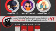 آمار نگران کننده بهزیستی از خشونت علیه زنان ایرانی