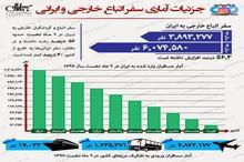جزییات آماری سفر اتباع خارجی و ایرانی