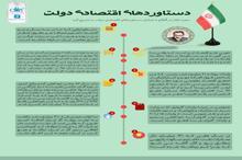 دستاوردهای اقتصادی دولت حسن روحانی
