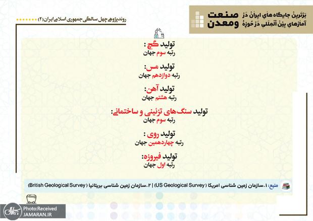 برترین جایگاه های ایران در آمارهای بین المللی در حوزه صنعت و معدن