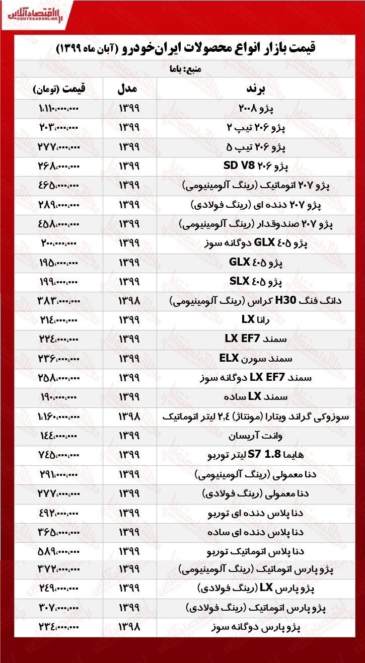 قیمت انواع محصولات ایرانخودرو